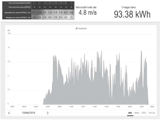 gráfica de podución de energía al día con mini eólica