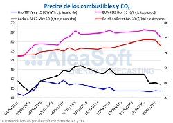La eólica hace bajar los precios en los mercados eléctricos europeos